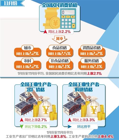 11月份CPI和PPI同比涨幅收窄  需求增长放缓致物价水平回落