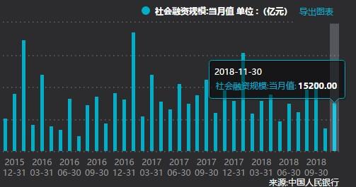 11月社融规模达1.52万亿元  超出预期