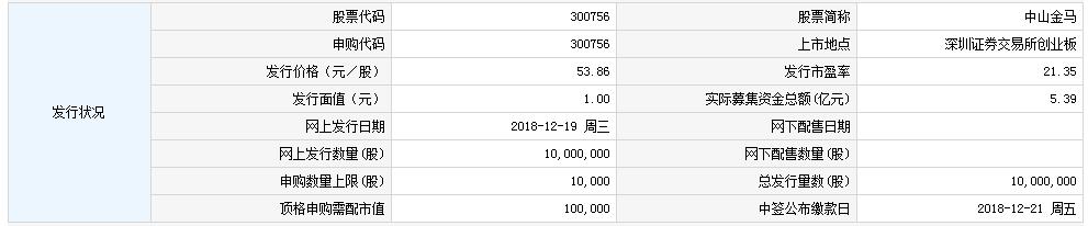 中山金馬今日申購 頂格申購需配市值10萬元