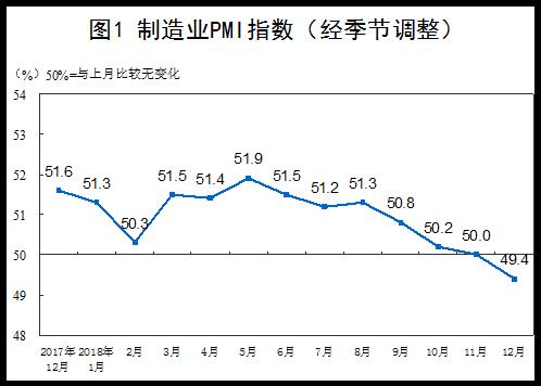 12月PMI为49.4% 制造业景气度有所减弱