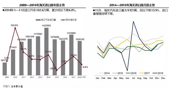 2018年11月進口車產銷量雙降 品牌分化現象明顯