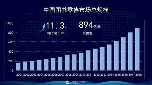2018年中国图书零售市场趋势:实体店现负增长