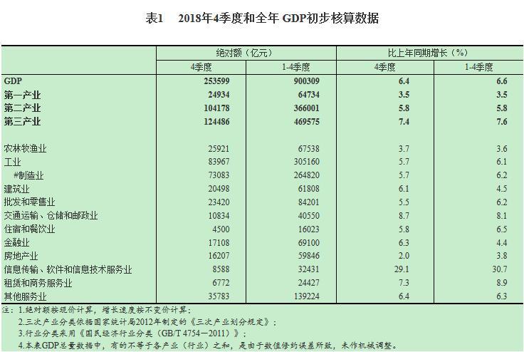 统计局:2018年四季度金融业GDP同比增长6.3%