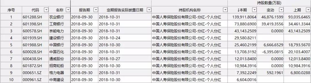 大白马业绩也爆雷!中国人寿炒股失利,去年净利预降50%-70%