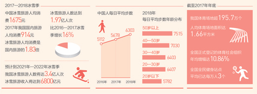 """春节消费数据:向""""每逢佳节胖三斤""""说不"""