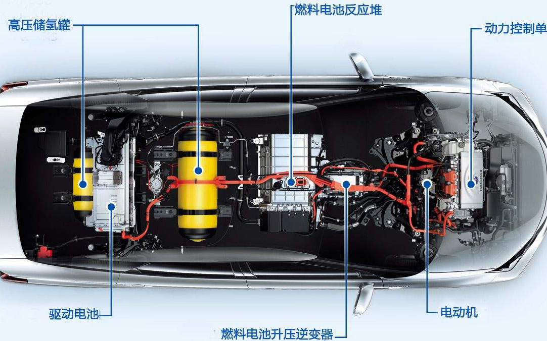燃料电池汽车获政策加持 万亿级产业拉开序幕