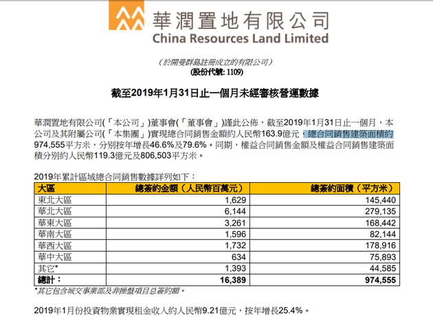 华润置地1月份总合同销售金额约163.9亿 权益土地出让金约137.58亿
