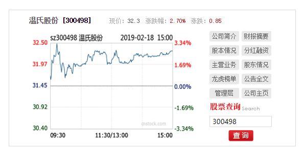 温氏股份1月份商品肉猪销售收入31.99亿元