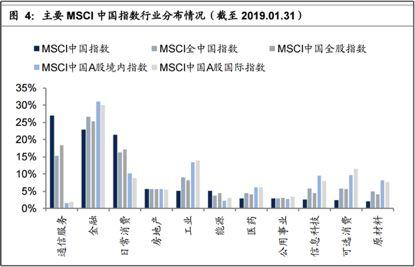 MSCI扩容A股从5%提升至20%  660亿美元流入在即