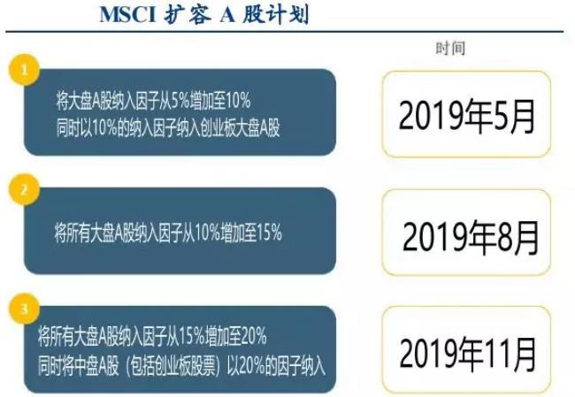 MSCI宣布扩大A股纳入因子至20%,超4000亿增量资金已在路上