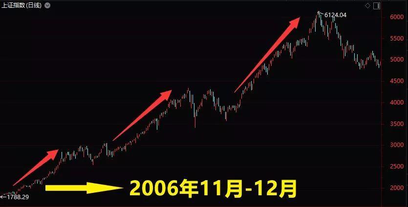 月漲超20%並不罕見 六成個股不及高點的一半