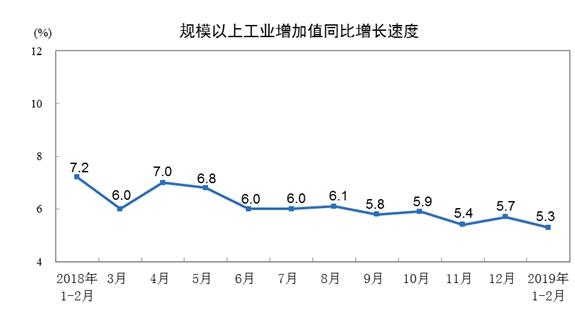 国家统计局:1-2月份规模以上工业增加值增长5.3%
