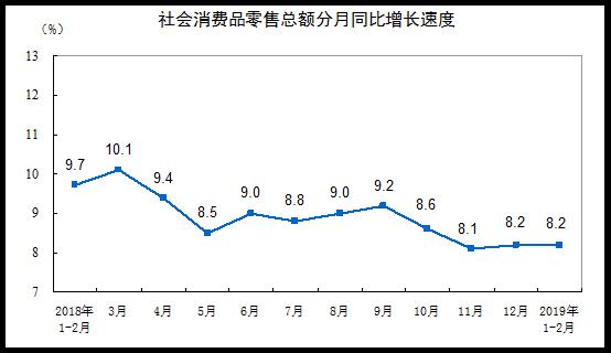 2019年1-2月份社會消費品零售總額增長8.2%