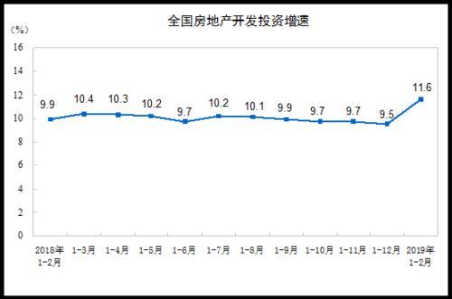 告别牛市:商品房销售面积43月首降 房企拿地降3成