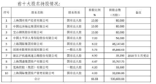 中國太平28.6億收購上海農商行4.78%股權