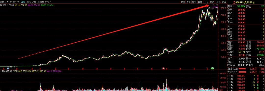 暴漲220倍!茅臺市值超10000億,市場風格變了?