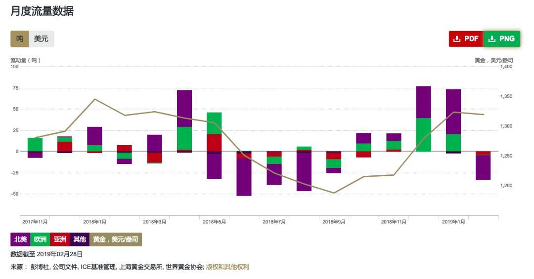 主要受北美地区影响 2月全球黄金ETF流量出现回落