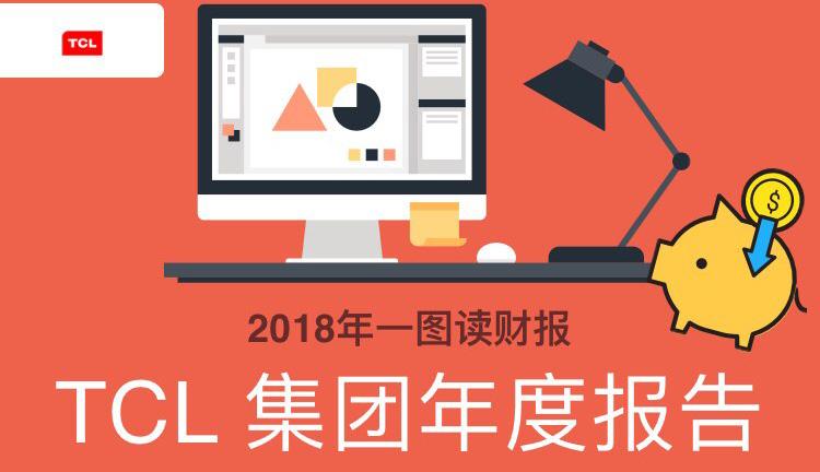 一圖讀財報:TCL集團2018年度凈利同比增長30.17%