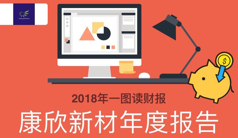 一图读财报:康欣新材2018年度营收同比增长25.93%