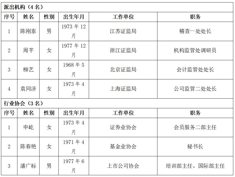上交所公示第一届科创板股票上市委员会候选人名单