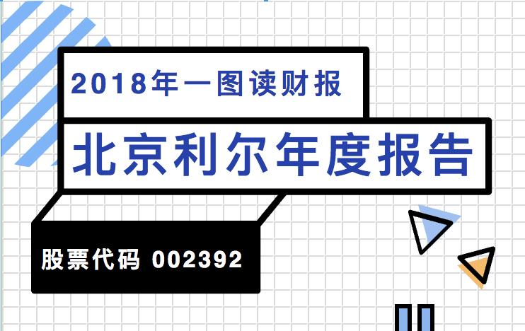 一图读财报:北京利尔2018年度净利同比增长102.66%