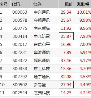 收评:沪指跌0.92% 两市逾50股跌停