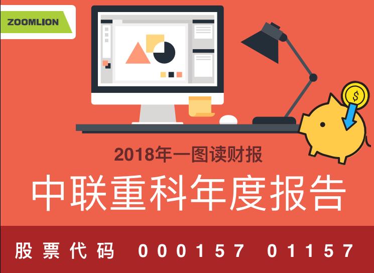 一圖讀財報:中聯重科2018年度凈利同比增長51.65%