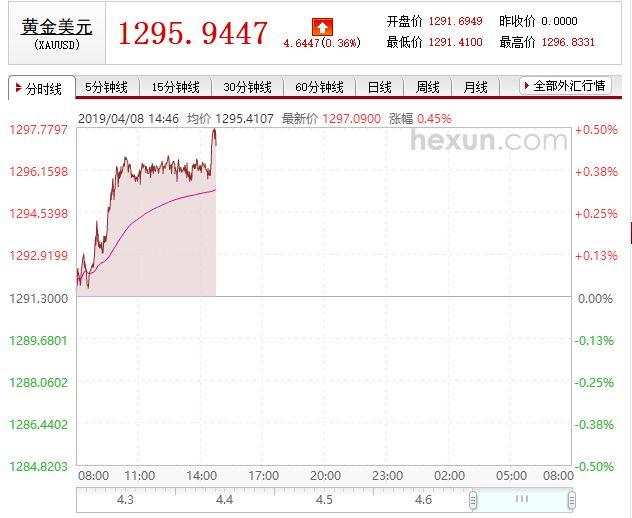 美联储又被特朗普盯上?中国央行黄金储备四连增!