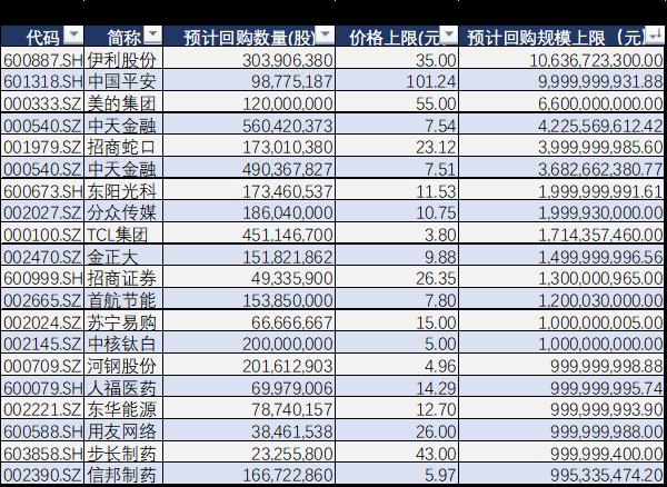 A股今年共计发布909份回购案  伊利股份暂列规模榜首