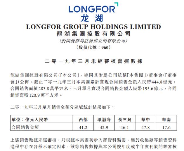 龙湖一季度累计销售444.8亿 已完成今年目标20.2%