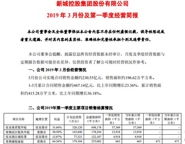 新城控股一季度合同銷售額467億 同比增23.36%