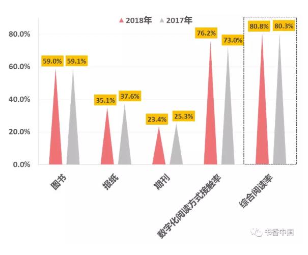 人均纸书阅读量4.67本,第16次国民阅读报告还释放了哪些信号?