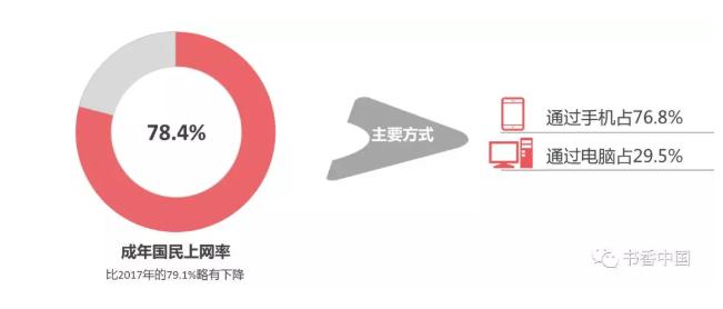 國民上網率.png