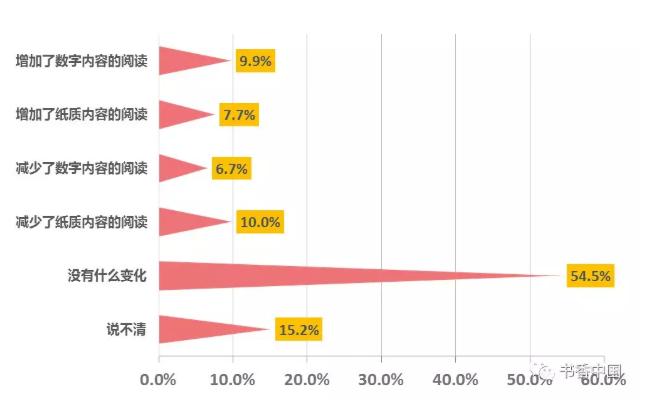 國民對個人閱讀內容變化評價.png