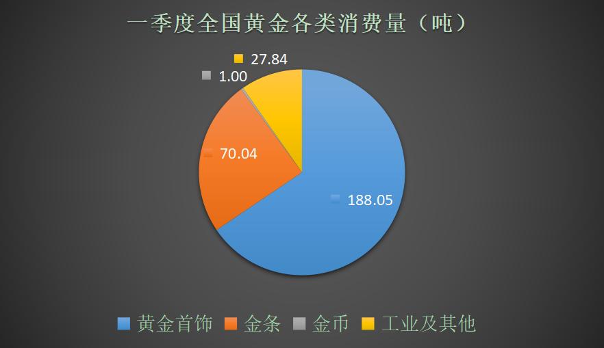 一季度我国黄金消费量286.93吨 持续增长态势