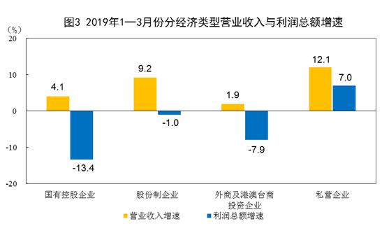1―3月份全国规模以上工业企业利润下降3.3%