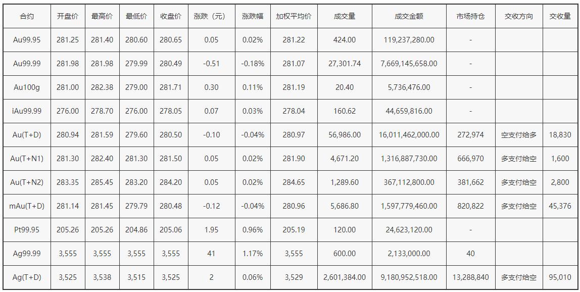上海黃金交易所4月29日交易行情