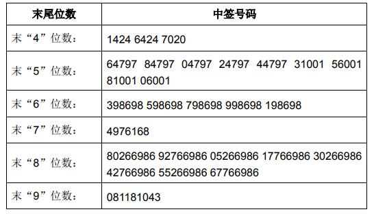 5月8日新股提示:有友食品上市 中简科技公布中签号 帝尔激光公布中签率