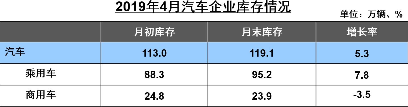 2019年4月汽车企业库存情况