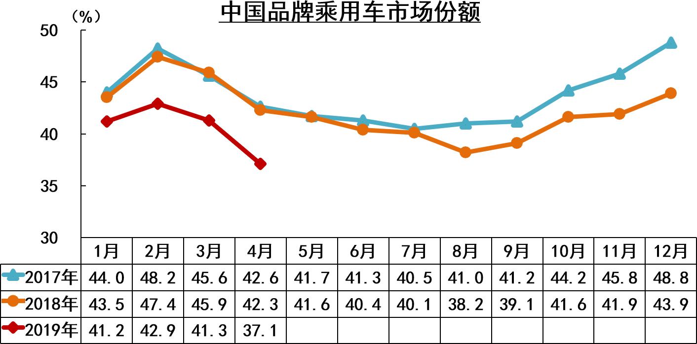 中国品牌乘用车市场份额