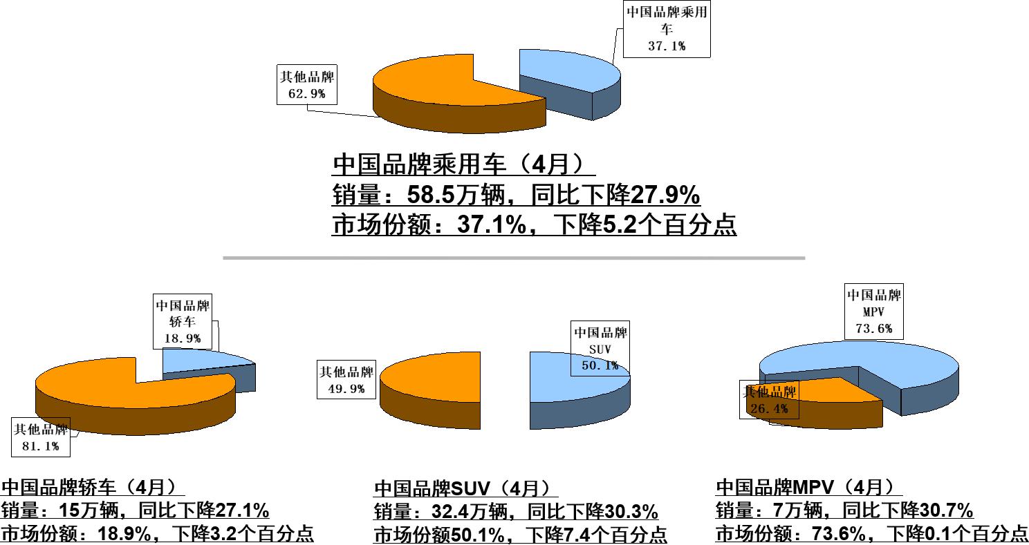 4月中国品牌乘用车市场份额