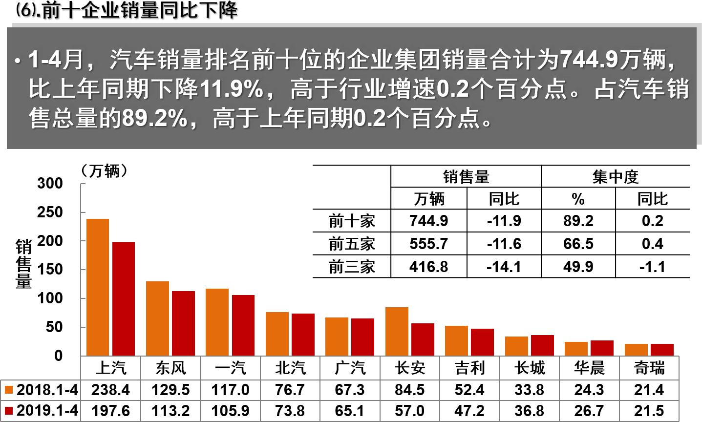 1-4月中国市场销量前十名的汽车企业