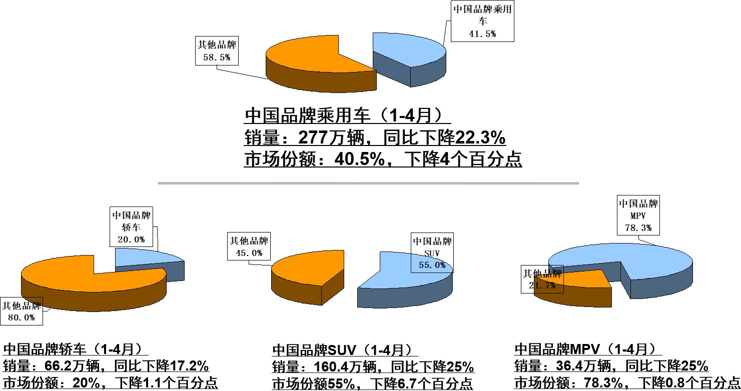 1-4月中国品牌乘用车销量与市场份额统计