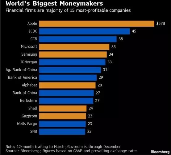 全球最赚钱公司来了!