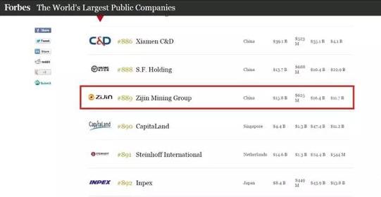 紫金矿业跻身福布斯889位 排中国有色金属企业第一