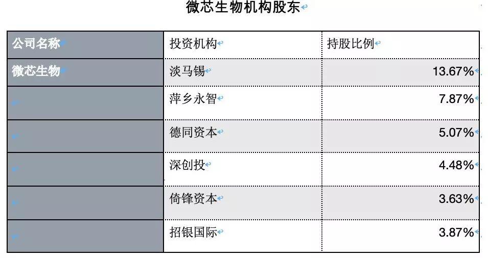 最快一批科创板上市企业将在6月诞生,PE/VC谁获首批丰收?