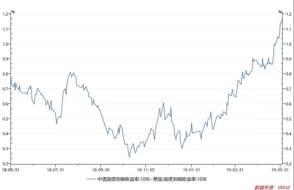 金融市场开启避险模式,避险资产选啥?
