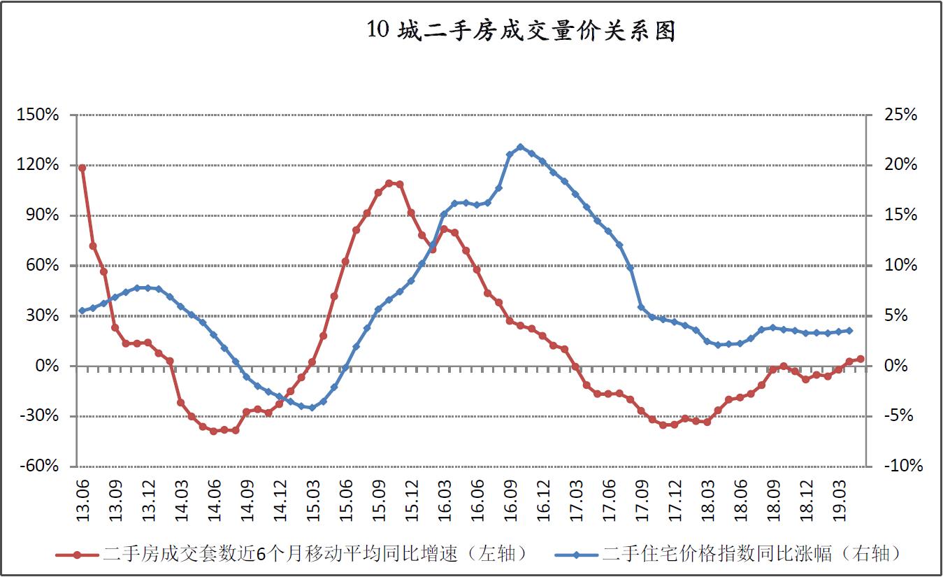 """楼市""""小阳春""""结束  专家预计市场波动将收窄"""