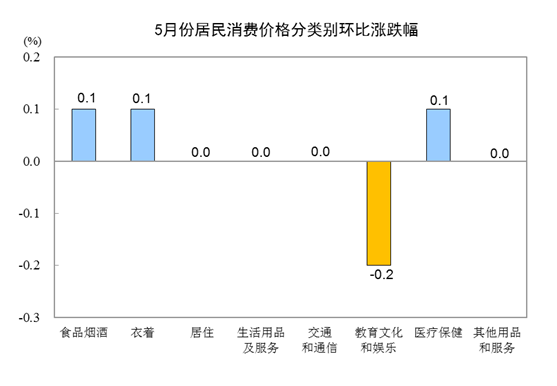 2019年5月份居民消費價格同比上漲2.7%