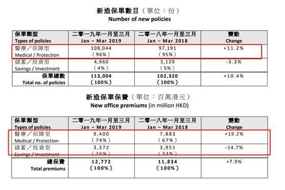 """内地可买香港保险?粤港澳""""保险通""""提上日程!"""